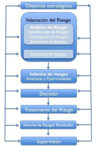 Diagrama gestión de riesgo